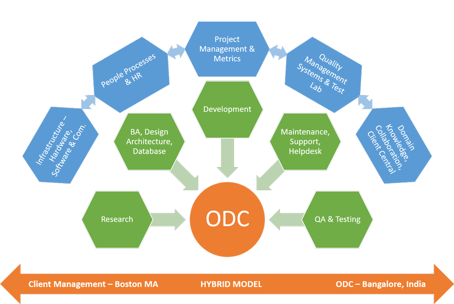 Offshore Development Center (ODC)