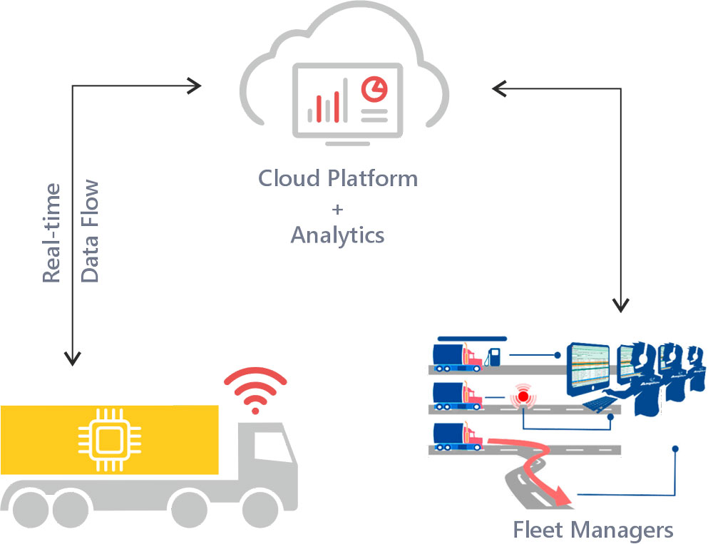Cloud-enabled real-time fleet management system